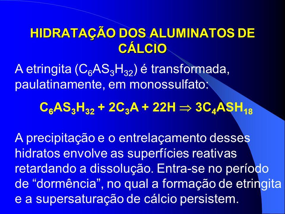 HIDRATAÇÃO DOS ALUMINATOS DE CÁLCIO A reação do C 3 A com a água também forma o monossulfoaluminato de cálcio hidratado (C 4 ASH 18 ): [AlO 4 ] - + [SO 4 ] -2 + 4[Ca] +2 + aq.