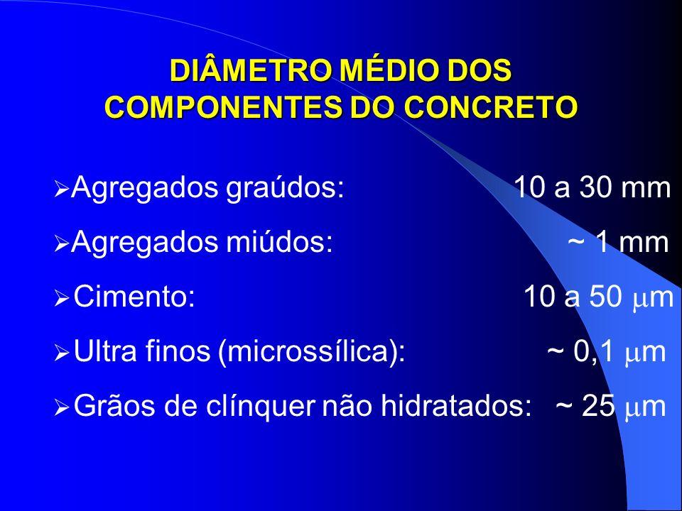 DIÂMETRO MÉDIO DOS COMPONENTES DO CONCRETO Agregados graúdos: 10 a 30 mm Agregados miúdos: ~ 1 mm Cimento: 10 a 50 m Ultra finos (microssílica): ~ 0,1