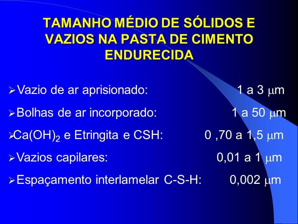 TAMANHO MÉDIO DE SÓLIDOS E VAZIOS NA PASTA DE CIMENTO ENDURECIDA Vazio de ar aprisionado: 1 a 3 m Bolhas de ar incorporado: 1 a 50 m Ca(OH) 2 e Etring