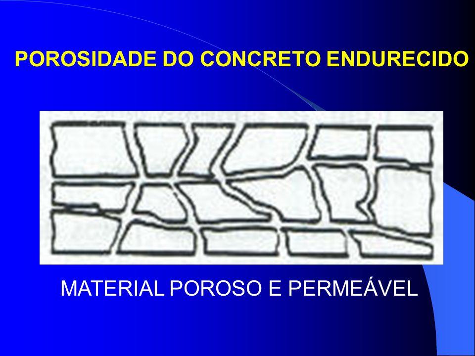 POROSIDADE DO CONCRETO ENDURECIDO MATERIAL POROSO E PERMEÁVEL
