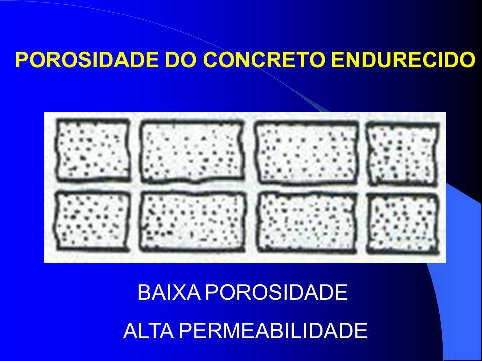 POROSIDADE DO CONCRETO ENDURECIDO BAIXA POROSIDADE ALTA PERMEABILIDADE