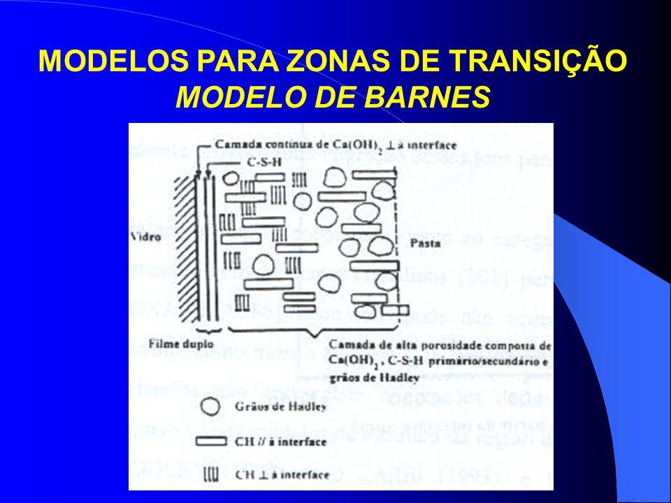 MODELOS PARA ZONAS DE TRANSIÇÃO MODELO DE BARNES