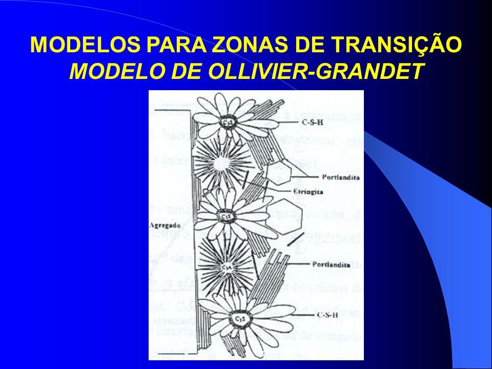 MODELOS PARA ZONAS DE TRANSIÇÃO MODELO DE OLLIVIER-GRANDET