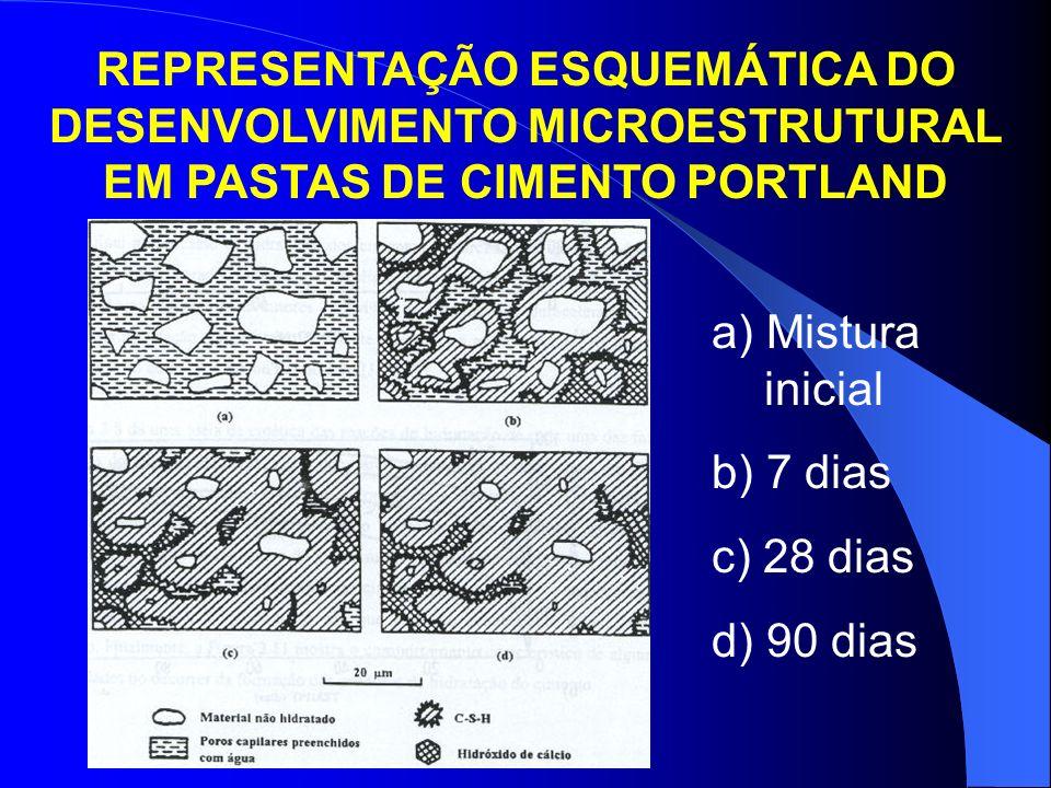 FASES CRISTALINAS PRESENTES NA MICROESTRUTURA DAS PASTAS DE CIMENTO CH ou Ca(OH) 2 : portlandita ou hidróxido de cálcio.