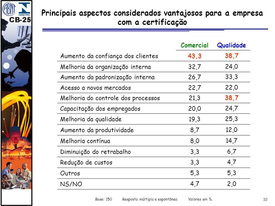 10 Principais aspectos considerados vantajosos para a empresa com a certificação ComercialQualidade Aumento da confiança dos clientes43,338,7 Melhoria