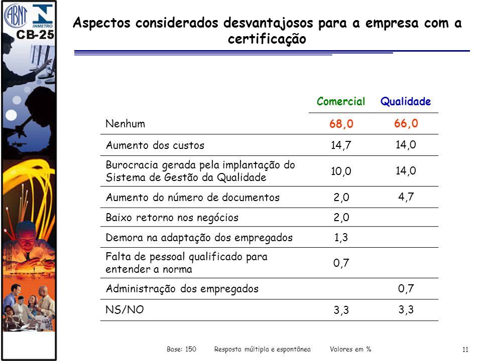 11 Aspectos considerados desvantajosos para a empresa com a certificação ComercialQualidade Nenhum68,066,0 Aumento dos custos14,714,0 Burocracia gerad