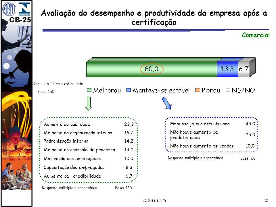 12 Avaliação do desempenho e produtividade da empresa após a certificação Resposta múltipla e espontânea Aumento da qualidade23,3 Melhoria da organiza