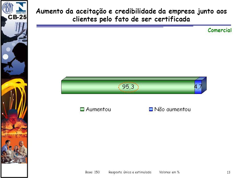 13 Aumento da aceitação e credibilidade da empresa junto aos clientes pelo fato de ser certificada Comercial Base: 150 Resposta única e estimulada Val