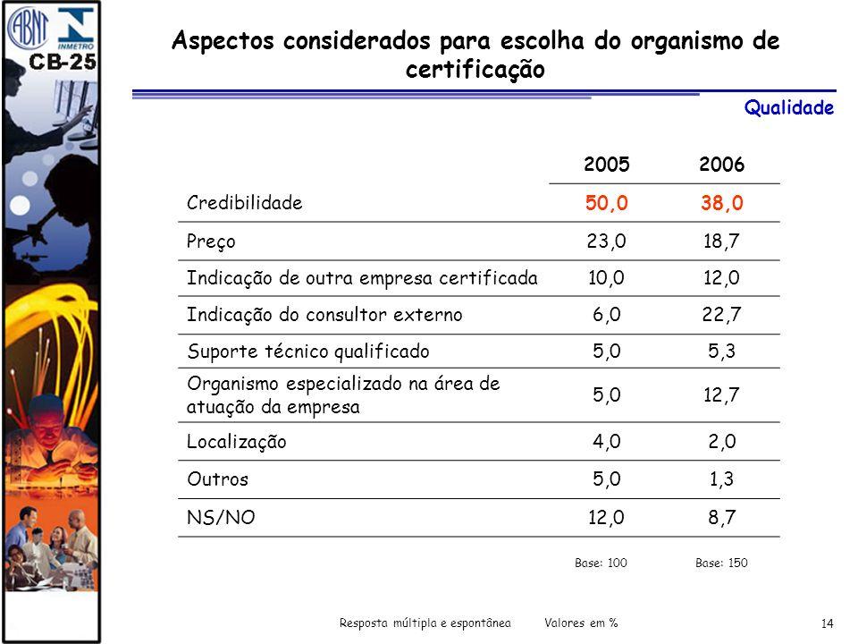 14 Aspectos considerados para escolha do organismo de certificação 20052006 Credibilidade50,038,0 Preço23,018,7 Indicação de outra empresa certificada