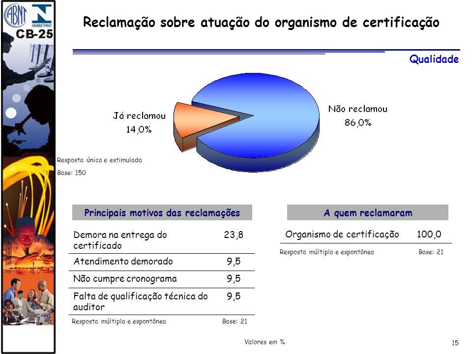 15 Reclamação sobre atuação do organismo de certificação Principais motivos das reclamaçõesA quem reclamaram Qualidade Demora na entrega do certificad