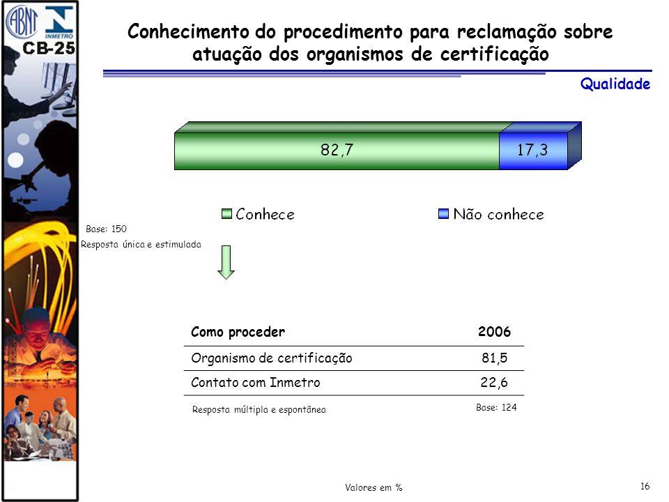 16 Conhecimento do procedimento para reclamação sobre atuação dos organismos de certificação Resposta múltipla e espontânea Como proceder2006 Organism