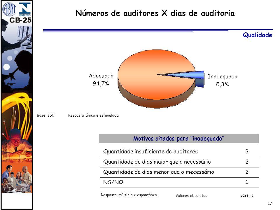17 Números de auditores X dias de auditoria Base: 150 Resposta única e estimulada Qualidade Motivos citados para inadequado Quantidade insuficiente de