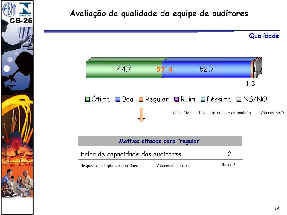 19 Avaliação da qualidade da equipe de auditores Motivos citados para regular Falta de capacidade dos auditores2 97,4 Resposta múltipla e espontânea B