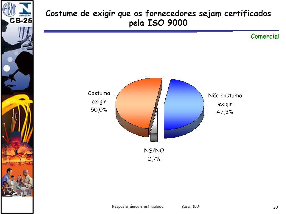 20 Costume de exigir que os fornecedores sejam certificados pela ISO 9000 Comercial Resposta única e estimulada Base: 150