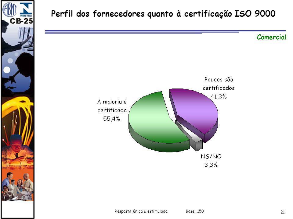 21 Perfil dos fornecedores quanto à certificação ISO 9000 Comercial Resposta única e estimulada Base: 150