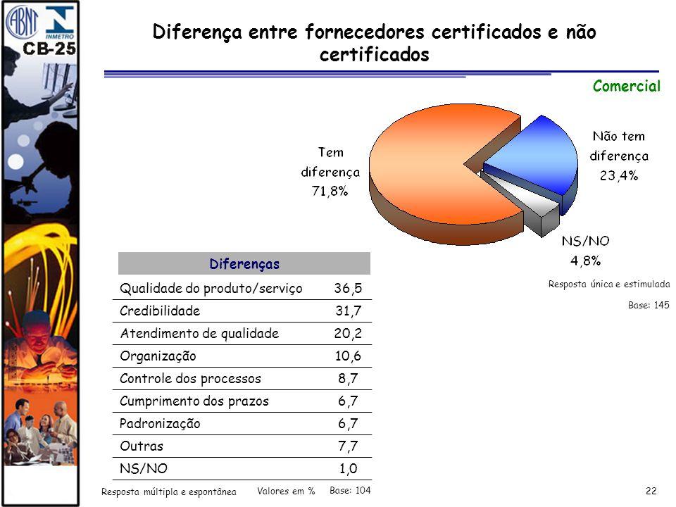 22 Diferença entre fornecedores certificados e não certificados Comercial Diferenças Qualidade do produto/serviço36,5 Credibilidade31,7 Atendimento de