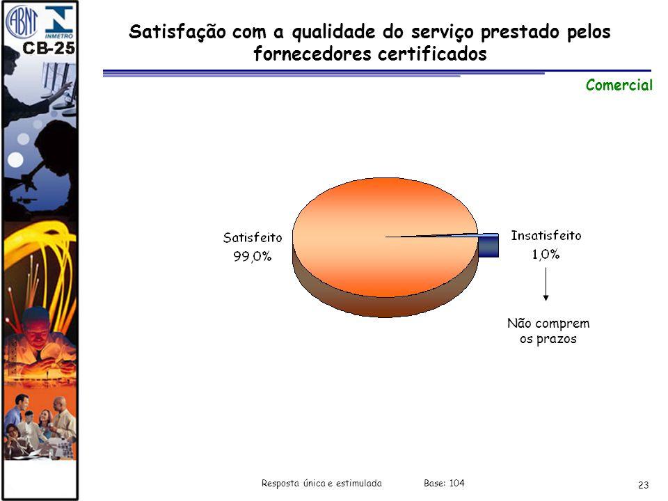 23 Satisfação com a qualidade do serviço prestado pelos fornecedores certificados Comercial Não comprem os prazos Resposta única e estimulada Base: 10