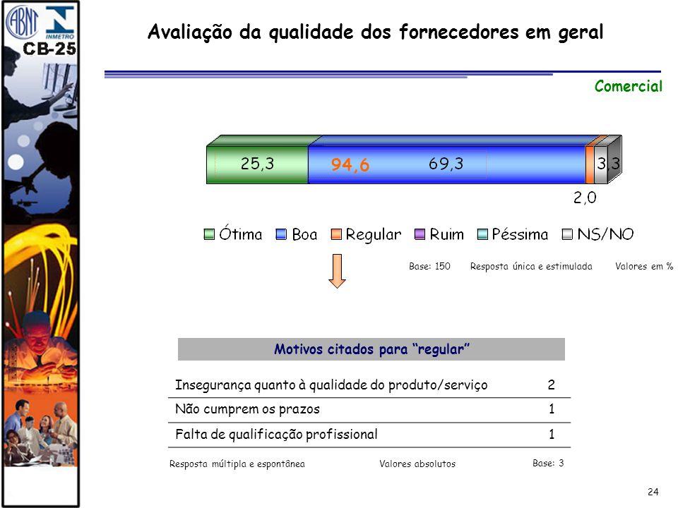 24 Avaliação da qualidade dos fornecedores em geral Comercial Motivos citados para regular Insegurança quanto à qualidade do produto/serviço2 Não cump