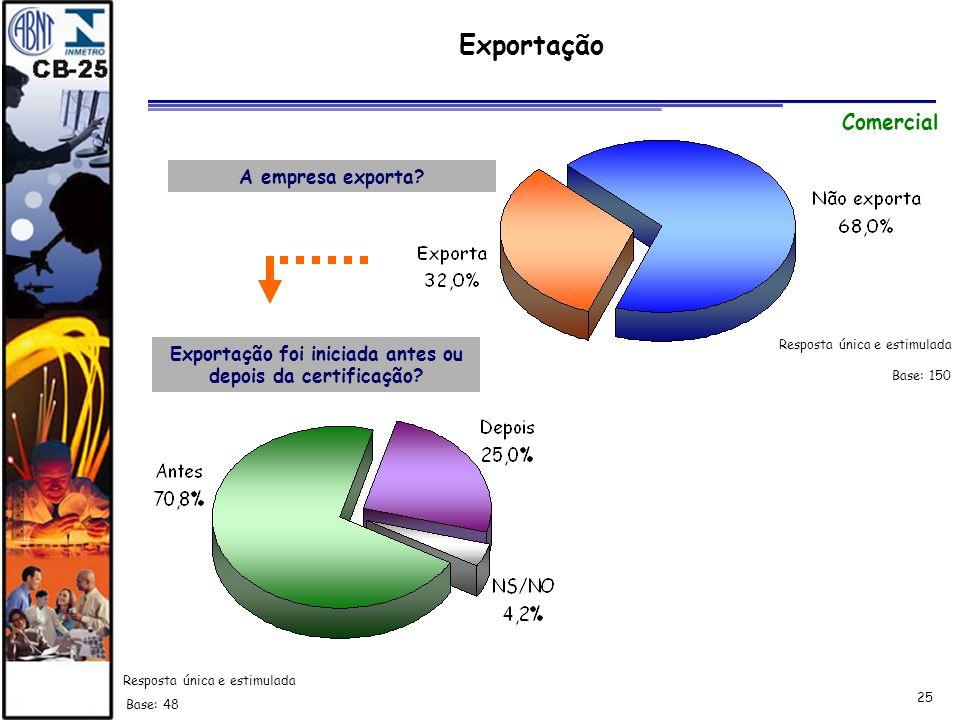 25 Exportação Exportação foi iniciada antes ou depois da certificação? Base: 150 Base: 48 Comercial Resposta única e estimulada A empresa exporta?