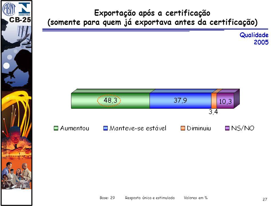 27 Exportação após a certificação (somente para quem já exportava antes da certificação) Qualidade 2005 Base: 29 Resposta única e estimulada Valores e