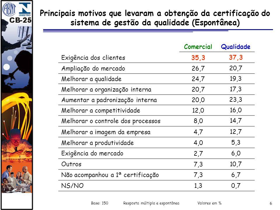 6 Principais motivos que levaram a obtenção da certificação do sistema de gestão da qualidade (Espontânea) Base: 150 Resposta múltipla e espontânea Va