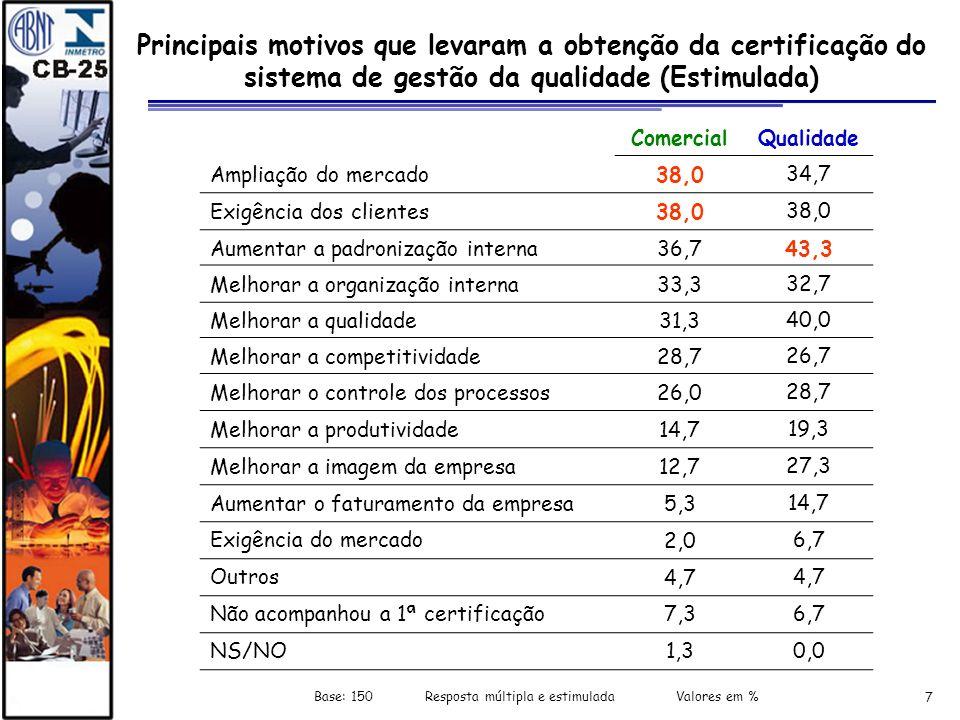 7 Principais motivos que levaram a obtenção da certificação do sistema de gestão da qualidade (Estimulada) Base: 150 Resposta múltipla e estimulada Va