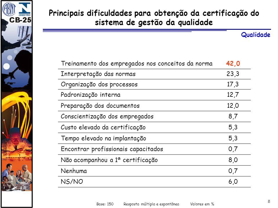 8 Principais dificuldades para obtenção da certificação do sistema de gestão da qualidade Base: 150 Resposta múltipla e espontânea Valores em % Treina