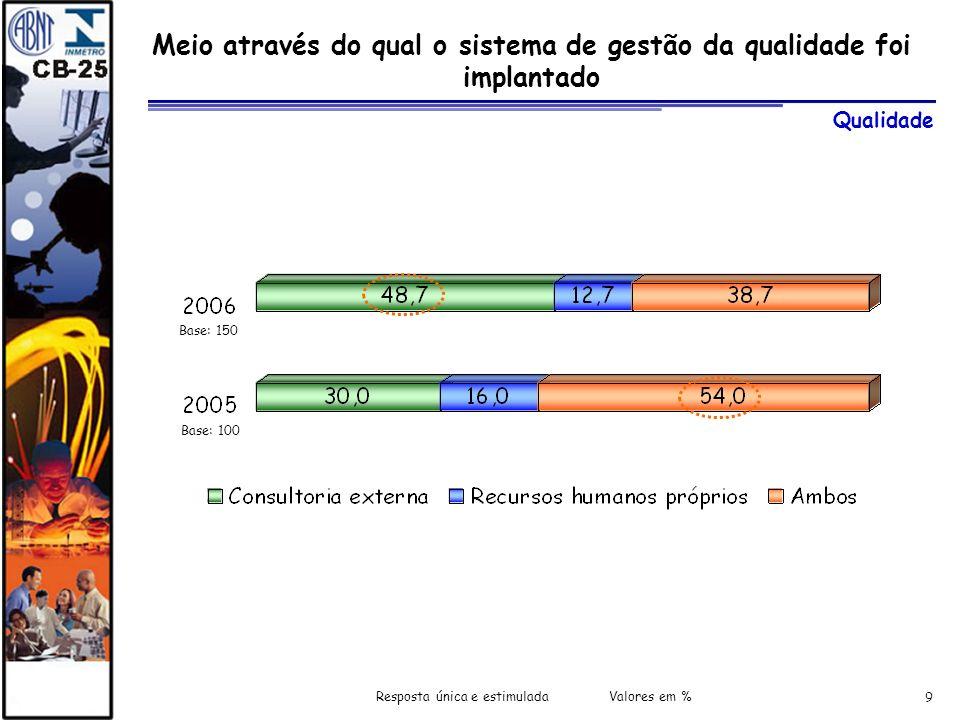9 Meio através do qual o sistema de gestão da qualidade foi implantado Resposta única e estimulada Valores em % Base: 100 Qualidade Base: 150