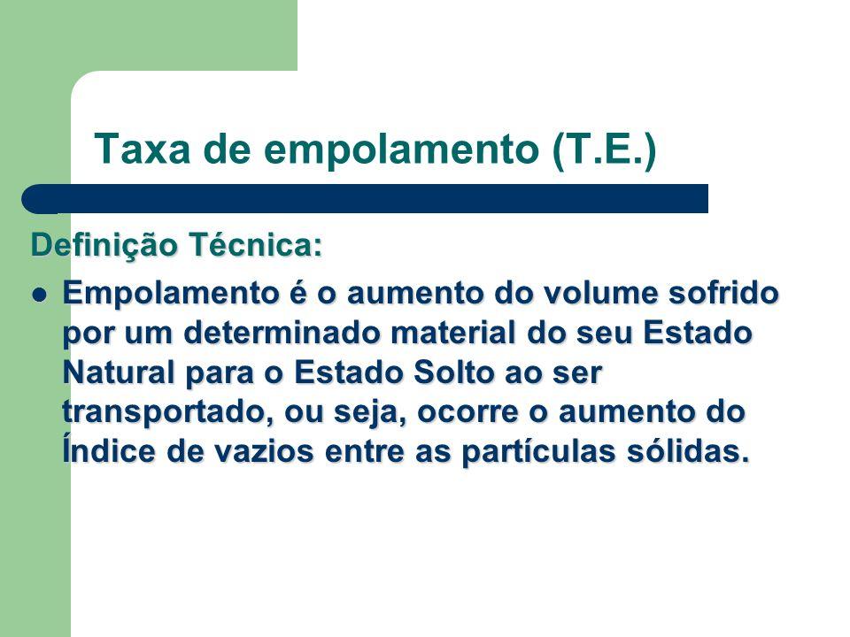 Taxa de empolamento (T.E.) Definição Técnica: Empolamento é o aumento do volume sofrido por um determinado material do seu Estado Natural para o Estad