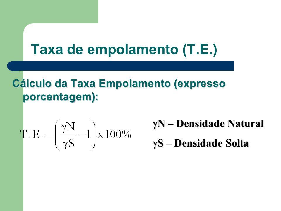 Taxa de empolamento (T.E.) Cálculo da Taxa Empolamento (expresso porcentagem): N – Densidade Natural N – Densidade Natural S – Densidade Solta S – Den