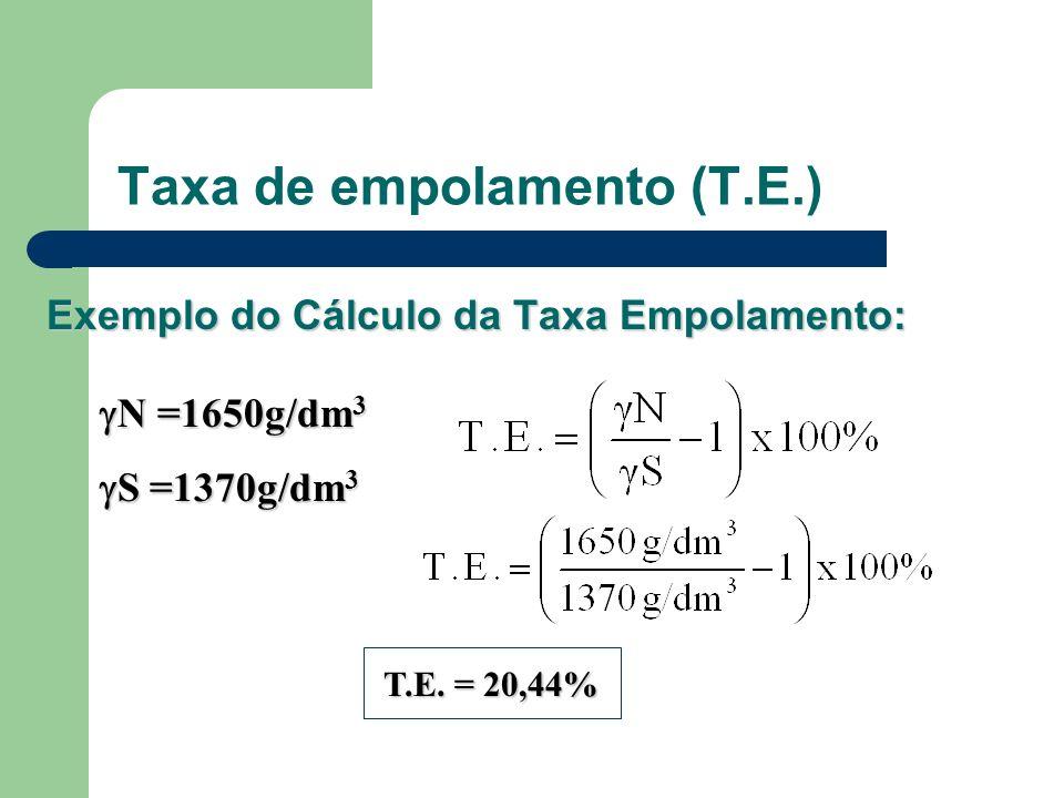 Taxa de empolamento (T.E.) Exemplo do Cálculo da Taxa Empolamento: N =1650g/dm 3 N =1650g/dm 3 S =1370g/dm 3 S =1370g/dm 3 T.E. = 20,44%