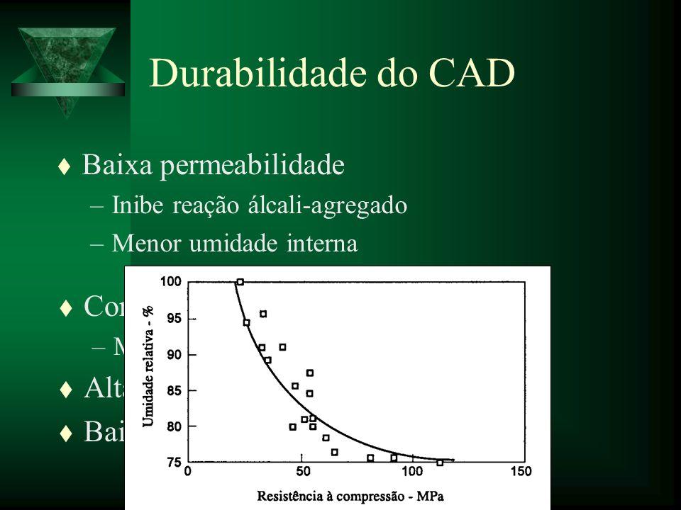 Durabilidade do CAD t Baixa permeabilidade –Inibe reação álcali-agregado –Menor umidade interna t Congelamento e degelo –Menos água t Alta resistência