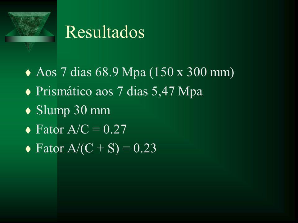 Resultados t Aos 7 dias 68.9 Mpa (150 x 300 mm) t Prismático aos 7 dias 5,47 Mpa t Slump 30 mm t Fator A/C = 0.27 t Fator A/(C + S) = 0.23