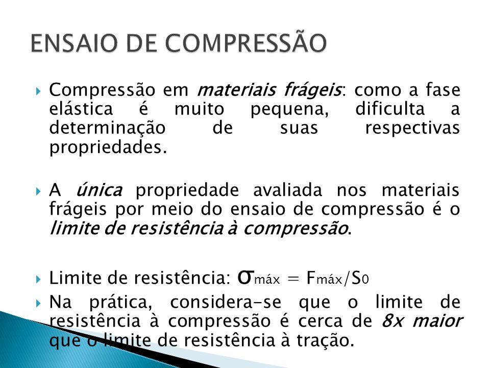 Compressão em materiais frágeis: como a fase elástica é muito pequena, dificulta a determinação de suas respectivas propriedades.