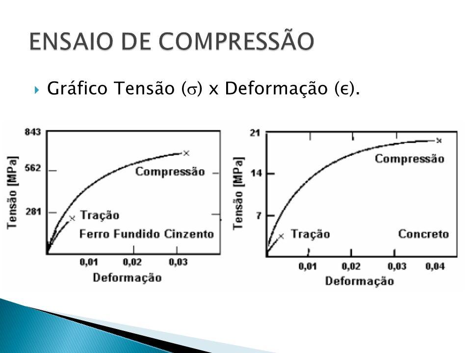 Gráfico Tensão ( ) x Deformação (ε).