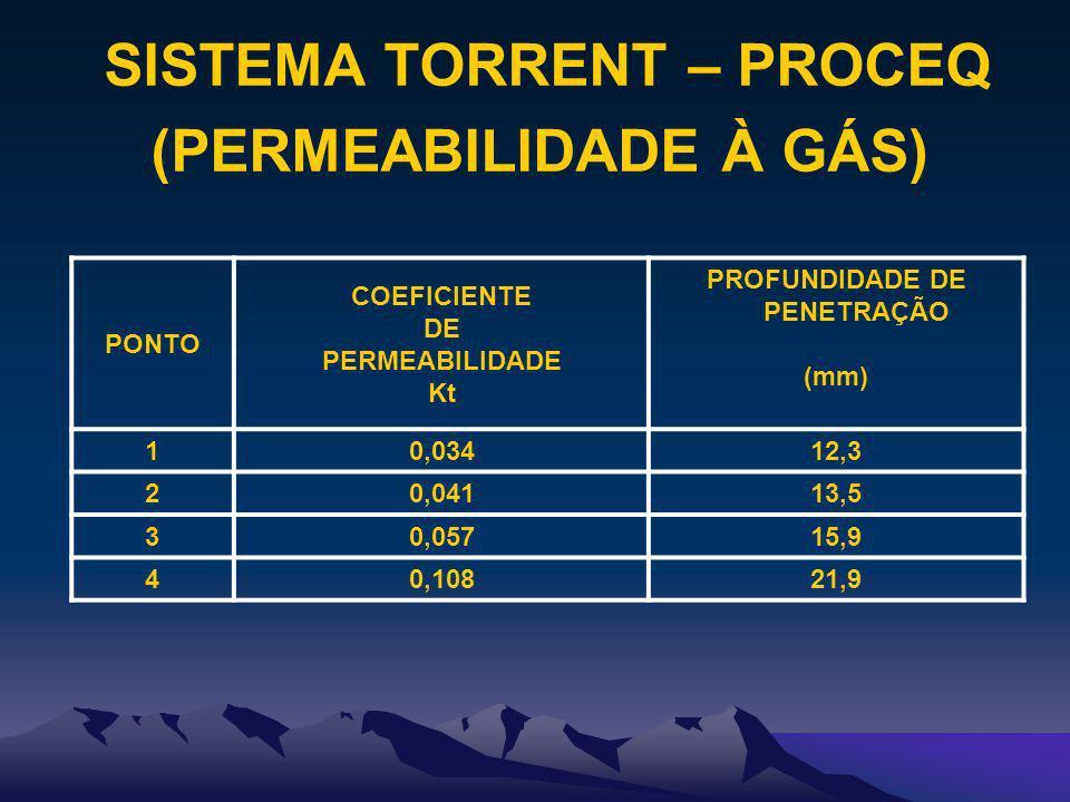 SISTEMA TORRENT – PROCEQ (PERMEABILIDADE À GÁS) PONTO COEFICIENTE DE PERMEABILIDADE Kt PROFUNDIDADE DE PENETRAÇÃO (mm) 10,03412,3 20,04113,5 30,05715,