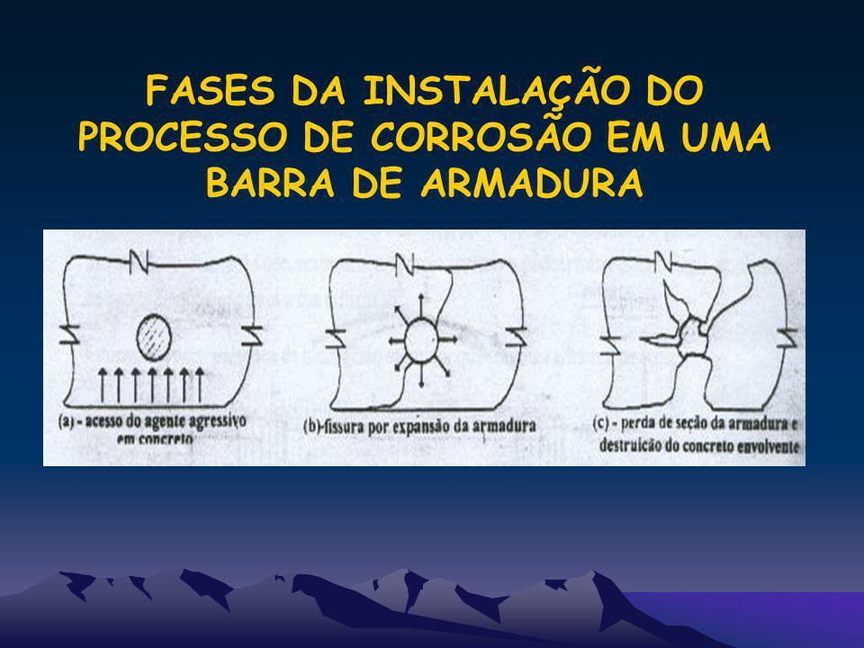 FASES DA INSTALAÇÃO DO PROCESSO DE CORROSÃO EM UMA BARRA DE ARMADURA