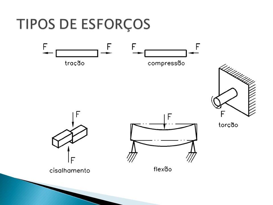 Os ensaios mecânicos consistem num conjunto de procedimentos normalizados, que permitem caracterizar o comportamento dos materiais quando solicitados a esforços.