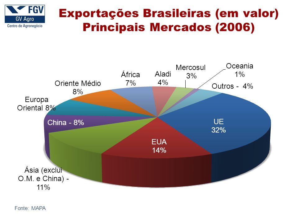 Exportações Brasileiras (em valor) Principais Mercados (2006) Fonte: MAPA