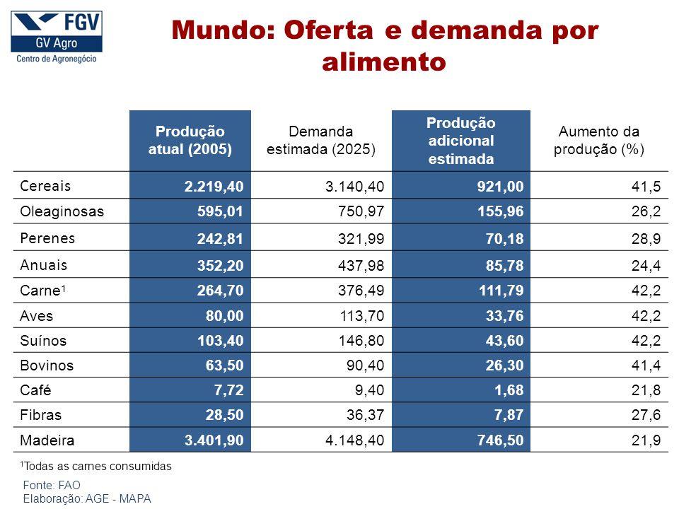 Produção atual (2005) Demanda estimada (2025) Produção adicional estimada Aumento da produção (%) Cereais 2.219,403.140,40921,0041,5 Oleaginosas595,01