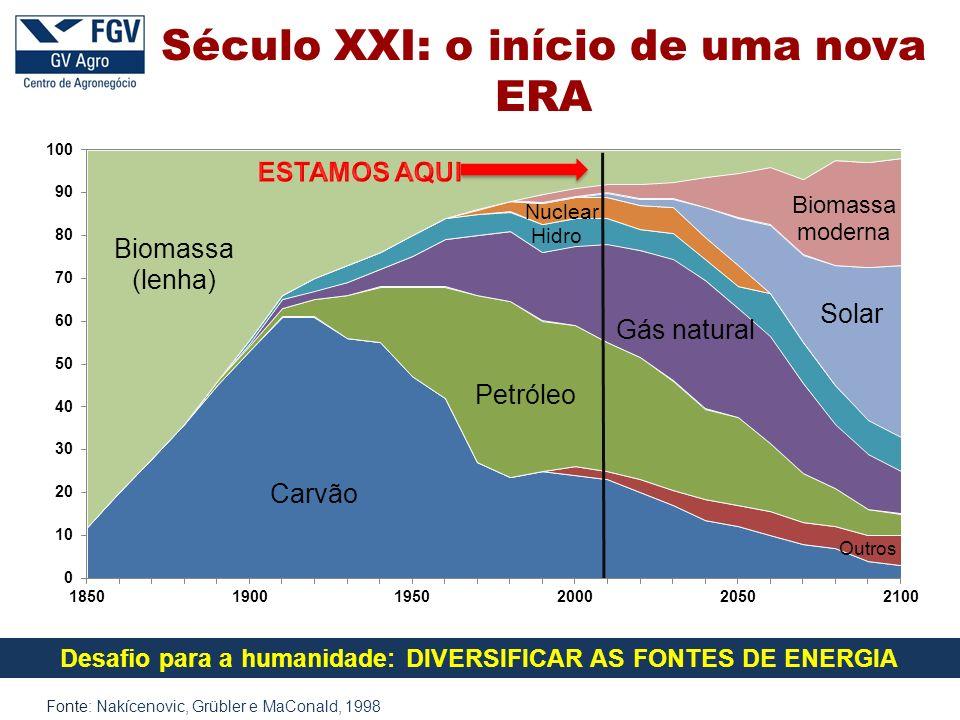 Fonte: Nakícenovic, Grübler e MaConald, 1998 Desafio para a humanidade: DIVERSIFICAR AS FONTES DE ENERGIA Século XXI: o início de uma nova ERA