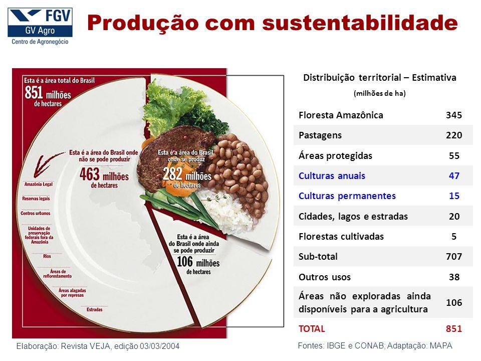 Elaboração: Revista VEJA, edição 03/03/2004 Fontes: IBGE e CONAB; Adaptação: MAPA Distribuição territorial – Estimativa (milhões de ha) Floresta Amazô