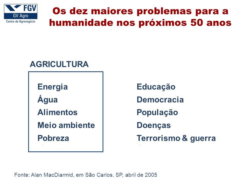 EnergiaEducação ÁguaDemocracia AlimentosPopulação Meio ambienteDoenças PobrezaTerrorismo & guerra AGRICULTURA Fonte: Alan MacDiarmid, em São Carlos, S