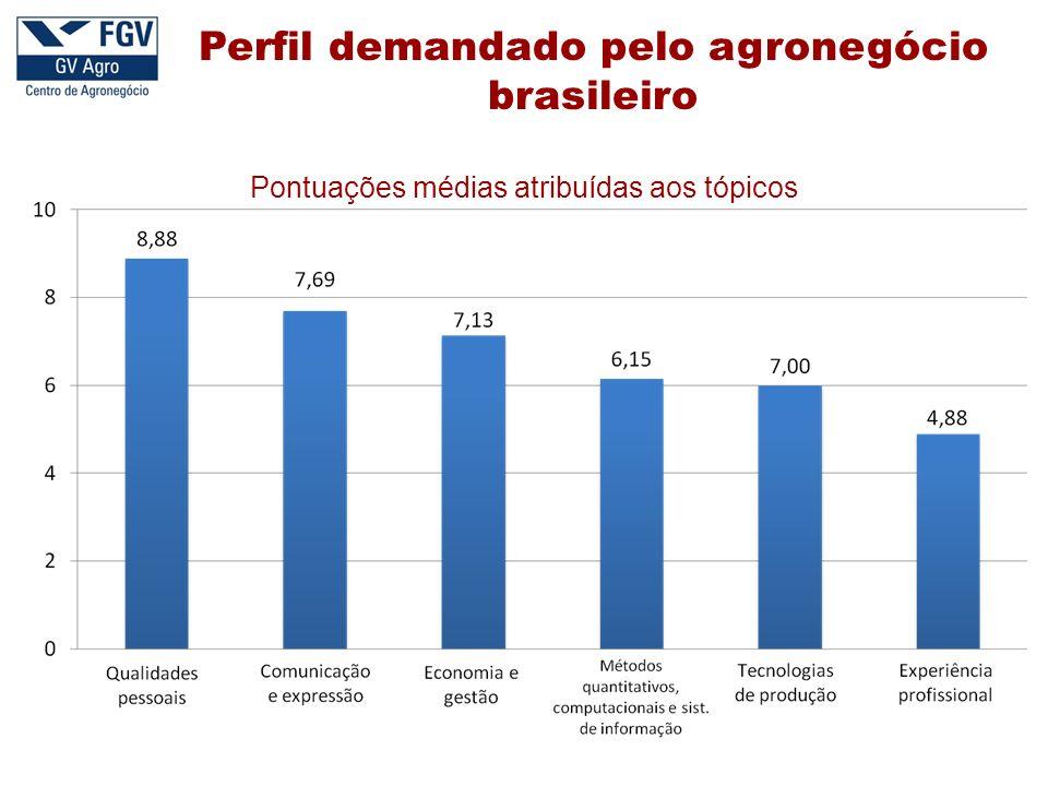 Perfil demandado pelo agronegócio brasileiro Pontuações médias atribuídas aos tópicos