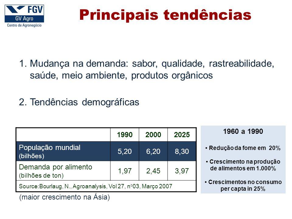 1.Mudança na demanda: sabor, qualidade, rastreabilidade, saúde, meio ambiente, produtos orgânicos 2.Tendências demográficas 199020002025 População mun