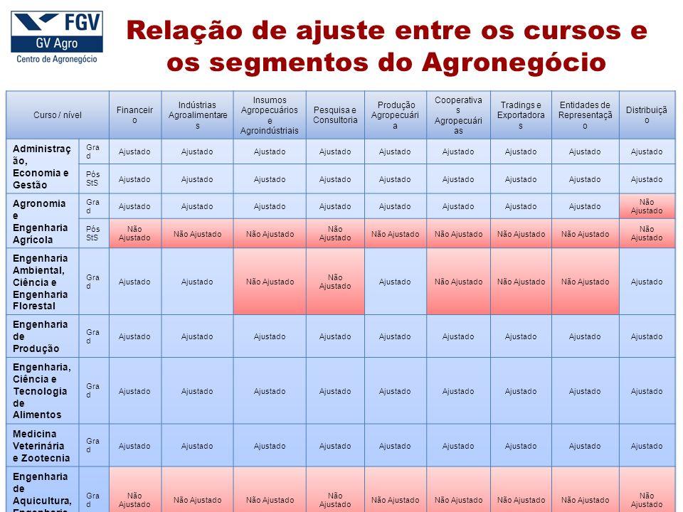 Relação de ajuste entre os cursos e os segmentos do Agronegócio