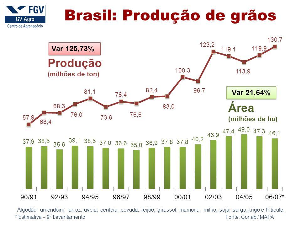 Produção Área Var 125,73% * Estimativa – 9º Levantamento Fonte: Conab / MAPA Brasil: Produção de grãos Algodão, amendoim, arroz, aveia, centeio, cevada, feijão, girassol, mamona, milho, soja, sorgo, trigo e triticale.