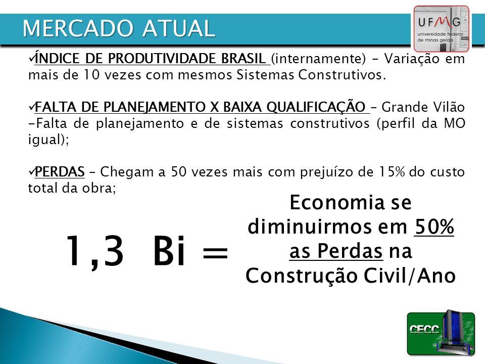 ÍNDICE DE PRODUTIVIDADE BRASIL (internamente) – Variação em mais de 10 vezes com mesmos Sistemas Construtivos. FALTA DE PLANEJAMENTO X BAIXA QUALIFICA