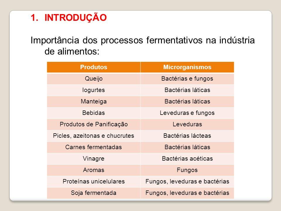 1.INTRODUÇÃO Importância dos processos fermentativos na indústria química, farmacêutica e na agricultura: -Etanol: químico, doméstico, carburante; -Ácidos orgânicos: cítrico, lático, acético, etc.; -Solvente: acetona, butanol, etc.; -Enzimas: amilases, proteases, lipases, pectinases, lactase, entre outras; -Vitaminas: ergosterol, ácido ascórbico, etc.; -Antibióticos: penicilina;