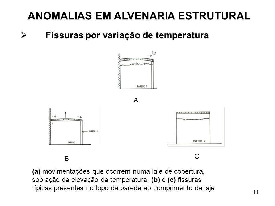 11 Fissuras por variação de temperatura (a) movimentações que ocorrem numa laje de cobertura, sob ação da elevação da temperatura; (b) e (c) fissuras